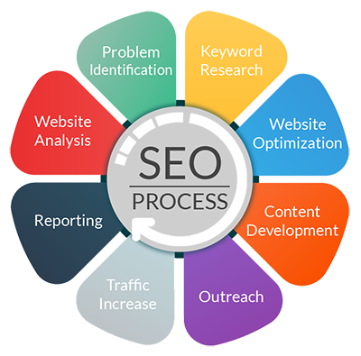 SEO services company in Bangladesh